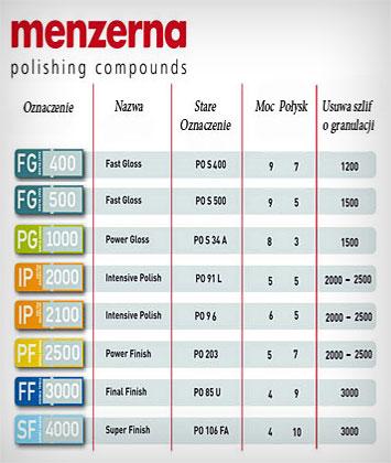 waXclusive Menzerna chart