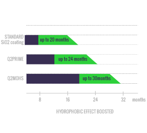 gyeon q2 booster porównanie